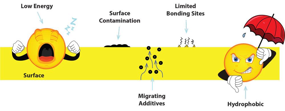 Increase Surface Adhesion